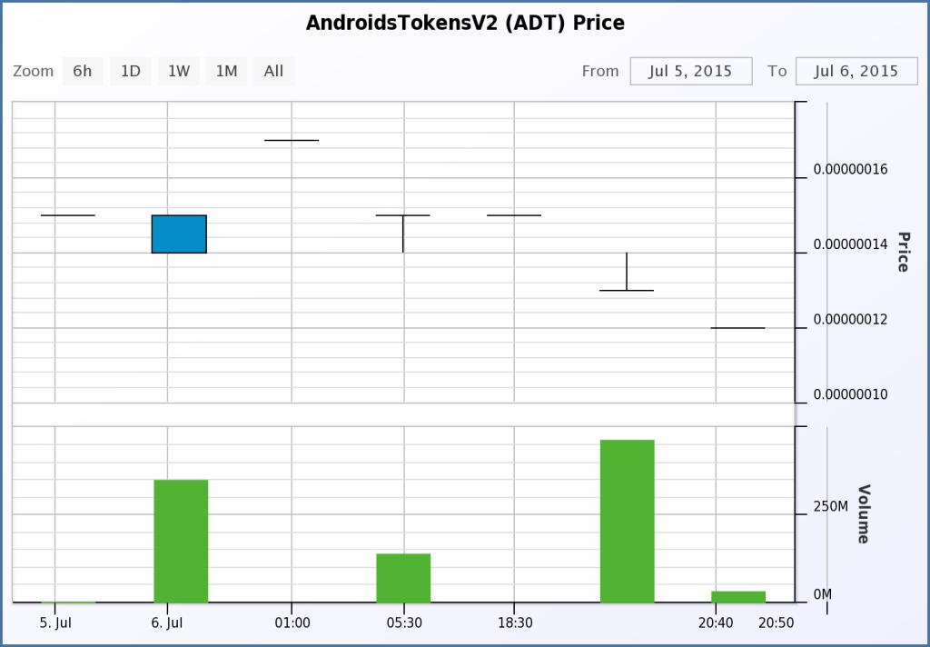 ADT Trading Volume 7-6-15