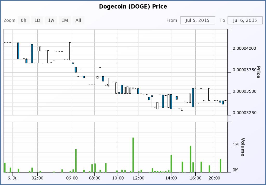 Doge Price 7-6-15